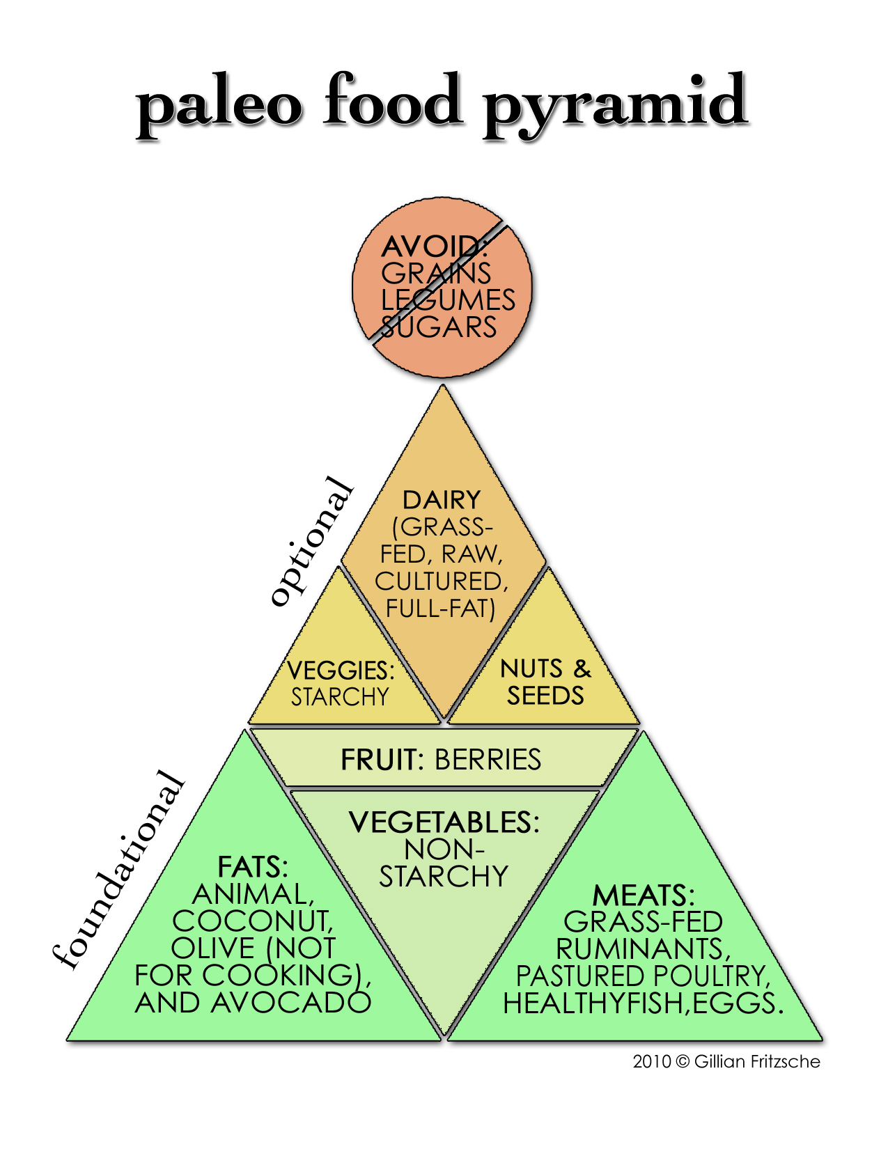 paleo primal food pyramid club fritch